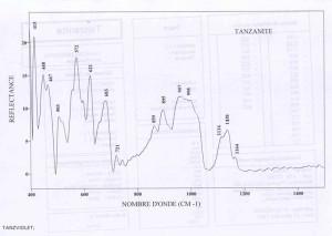 Tanzanite (IRS)