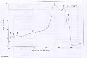 Wulfenite (IRS)