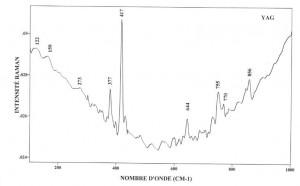 YAG Yttrium aluminium garnet (FTR)