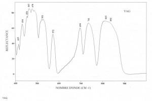 YAG (Yttrium aluminium garnet) (IRS)