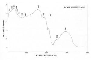 Opale sedimentaire (FTR)