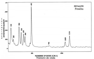Petalite (FTR)