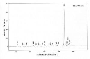Phenacite (FTR)