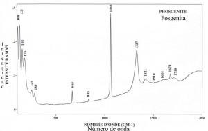 Phosgenite (FTR)
