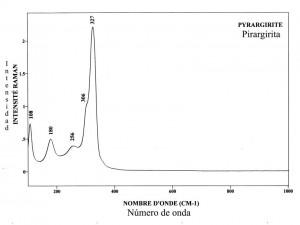 Pirargirite (FTR)