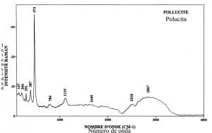 Pollucite (FTR)