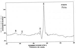 Pyrite (FTR)