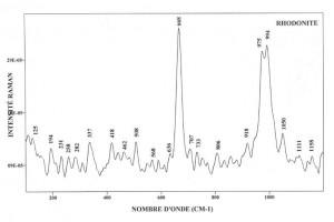 Rhodonite (FTR)