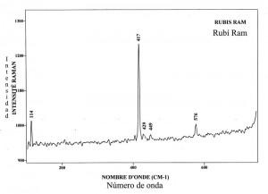 Rubis Ram (FTR)
