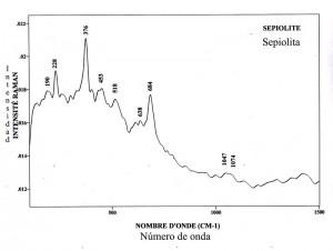 Sepiolite (FTR)