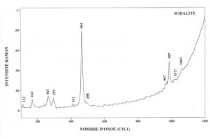 Sodalite (FTR)