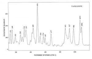 Tanzanite (FTR)