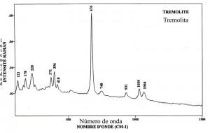 Tremolite (FTR)