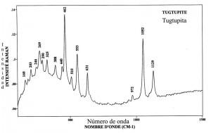 Tugtupite (FTR)